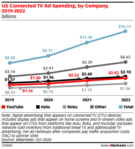 US Connected TV Ad Spending, by Company, 2019-2022 (billions)