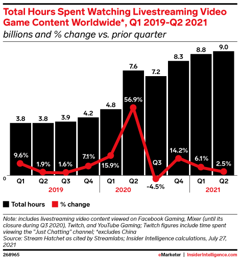 Total Hours Spent Watching Livestreaming Video Game Content Worldwide*, Q1 2019-Q2 2021 (billions and % change vs. prior quarter)