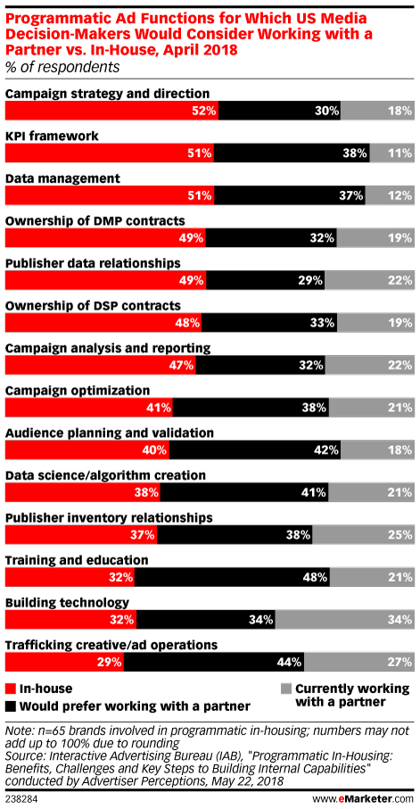 Programmatic Ad Functions for Which US Media Decision-Makers Would Consider Working with a Partner vs. In-House, April 2018 (% of respondents)