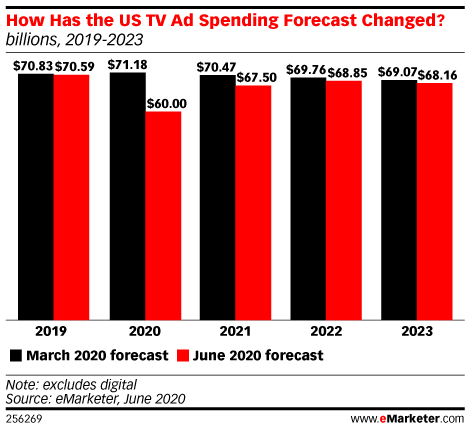 How Has the US TV Ad Spending Forecast Changed? (billions, 2019-2023)