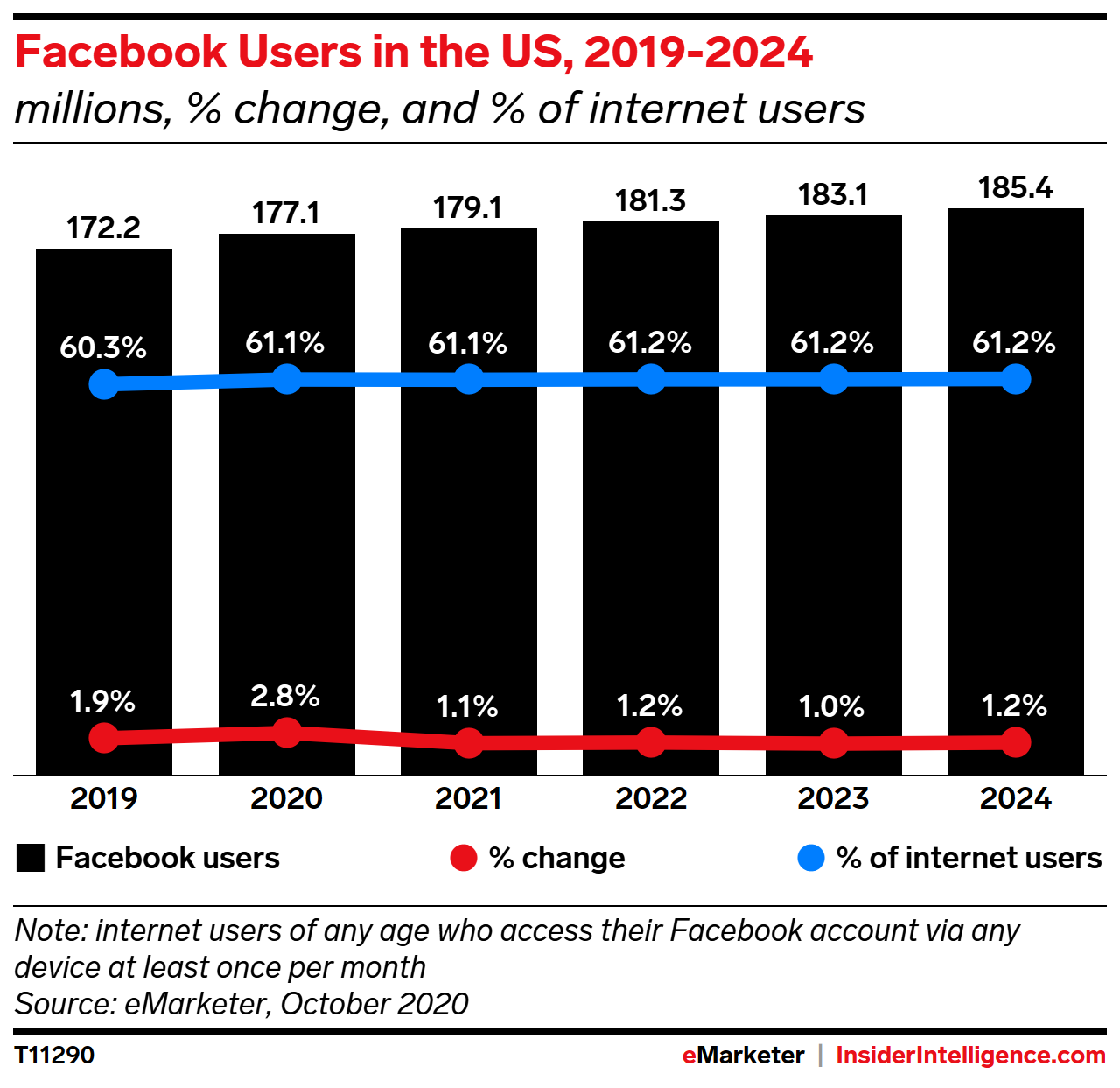 Facebook Users in the US, 2019-2024 (millions, % change, and % of internet users)