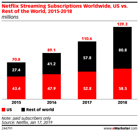 Netflix Streaming Subscriptions Worldwide, US vs. Rest of the World, 2015-2018 (millions)