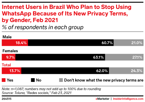 Internet Users in Brazil Who Plan to Stop Using WhatsApp Because of Its New Privacy Terms, by Gender, Feb 2021 (% of respondents in each group)