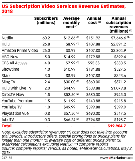 US Subscription Video Services Revenue Estimates, 2018