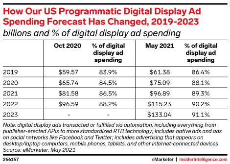 How Our US Programmatic Digital Display Ad Spending Forecast Has Changed, 2019-2023 (billions and % of digital display ad spending)