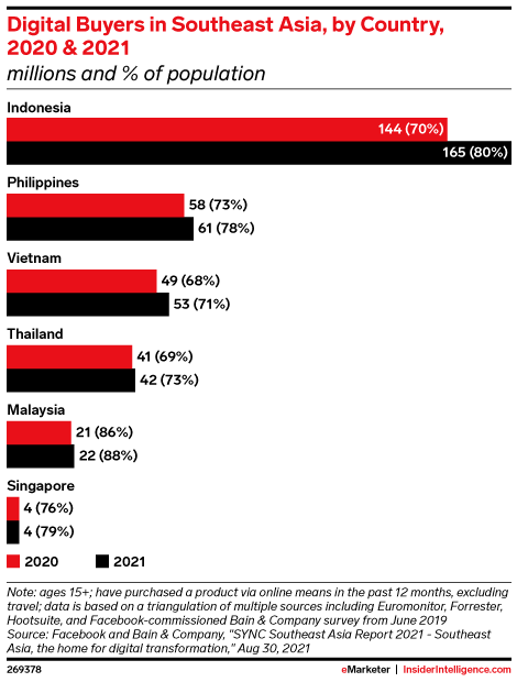 Digital Buyers in Southeast Asia, by Country, 2020 & 2021 (millions and % of population)