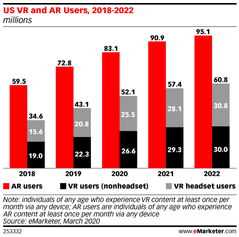 US VR and AR Users, 2018-2022 (millions)