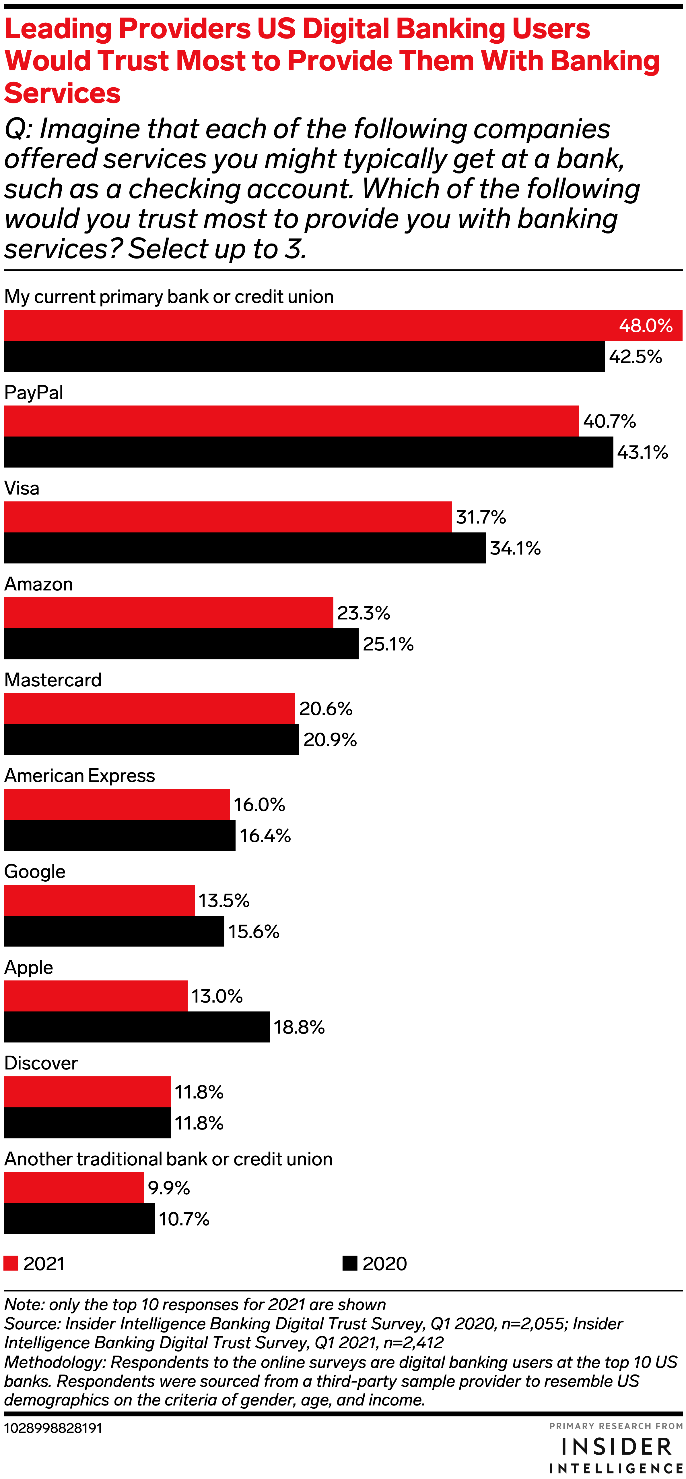 Leading Providers US Digital Banking Users Would Trust Most to Provide Them With Banking Services