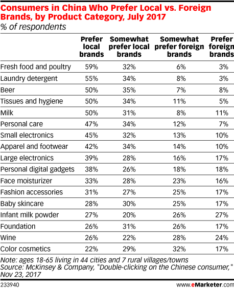 Consumers in China Who Prefer Local vs. Foreign Brands, by Product Category, July 2017 (% of respondents)