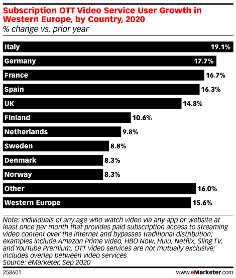 Subscription OTT Video Service User Growth in Western Europe, by Country, 2020 (% change vs. prior year)