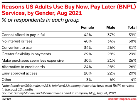 Reasons US Adults Use Buy Now, Pay Later (BNPL) Services, by Gender, Aug 2021 (% of respondents in each group)