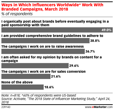 Ways in Which Influencers Worldwide* Work With Branded Campaigns, March 2018 (% of respondents)