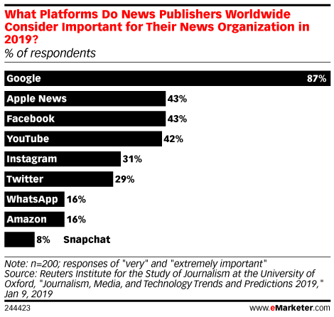 What Platforms Do News Publishers Worldwide Consider Important for Their News Organization in 2019? (% of respondents)