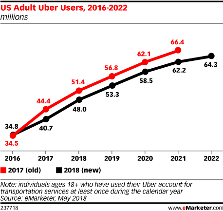 US Adult Uber Users, 2016-2022 (millions)