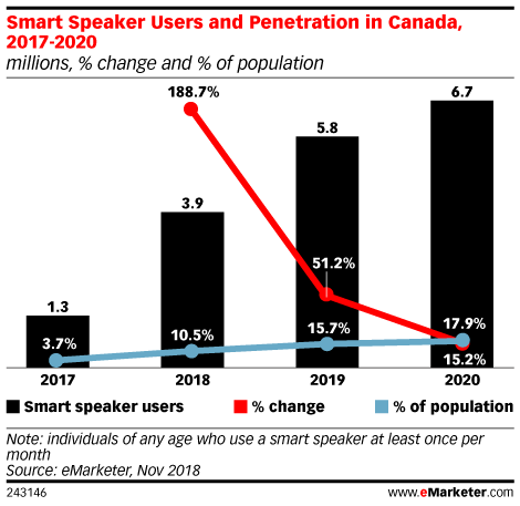 Smart Speaker Users and Penetration in Canada, 2017-2020 (millions, % change and % of population)