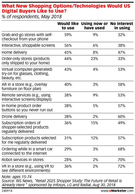 What New Shopping Options/Technologies Would US Digital Buyers Like to Use? May 2018 (% of respondents)