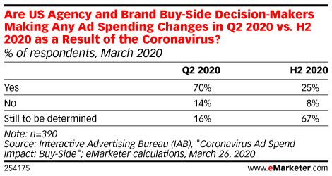 Are US Agency and Brand Buy-Side Decision-Makers Making Any Ad Spending Changes in Q2 2020 vs. H2 2020 as a Result of the Coronavirus? (% of respondents, March 2020)