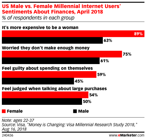 US Male vs. Female Millennial Internet Users' Sentiments About Finances, April 2018 (% of respondents in each group)