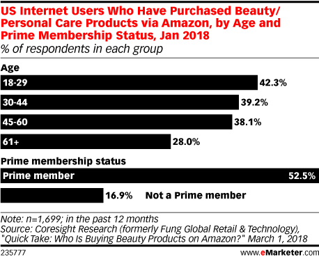 US Internet Users Who Have Purchased Beauty/Personal Care Products via Amazon, by Age and Prime Membership Status, Jan 2018 (% of respondents in each group)
