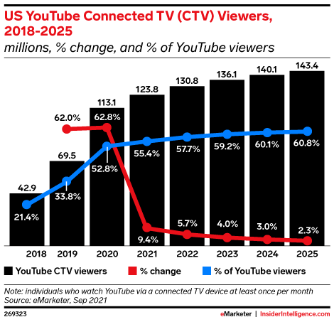 US YouTube Connected TV (CTV) Viewers, 2018-2025 (millions, % change, and % of YouTube viewers)