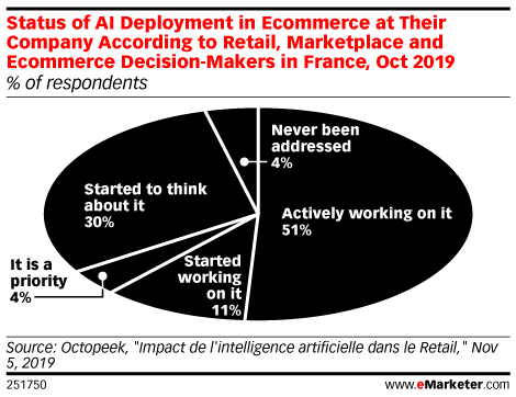 Status of AI Deployment in Ecommerce at Their Company According to Retail, Marketplace and Ecommerce Decision-Makers in France, Oct 2019 (% of respondents)