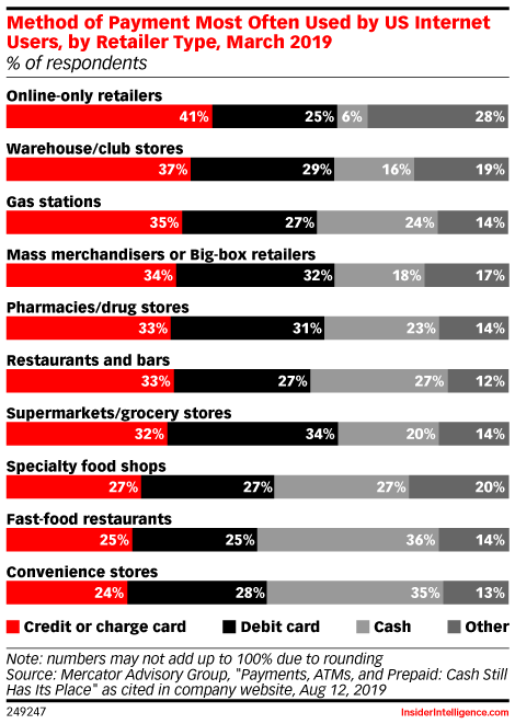 Mobile Payment Usage Is Growing, but Cash and Cards Still Have Their Place - eMarketer Trends, Forecasts & Statistics