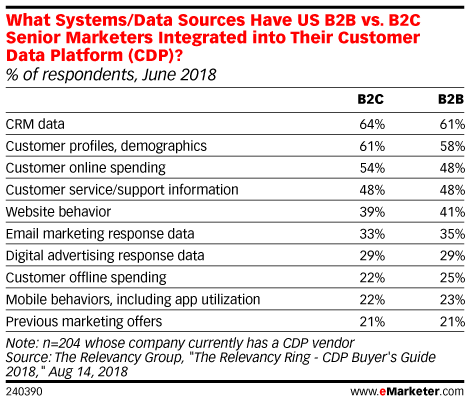 What Systems/Data Sources Have US B2B vs. B2C Senior Marketers Integrated into Their Customer Data Platform (CDP)? June 2018 (% of respondents)