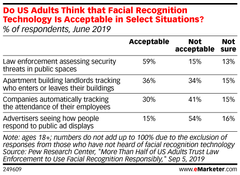Do US Adults Think that Facial Recognition Technology Is Acceptable in Select Situations? (% of respondents, June 2019)