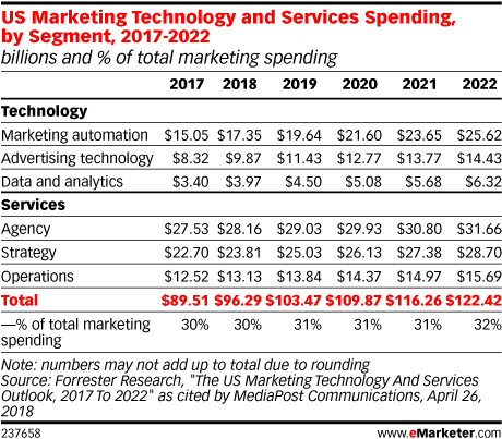 US Marketing Technology and Services Spending, by Segment, 2017-2022 (billions and % of total marketing spending)