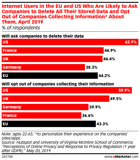 Internet Users in the EU and US Who Are Likely to Ask Companies to Delete All Their Stored Data and Opt Out of Companies Collecting Information* About Them, April 2019 (% of respondents)