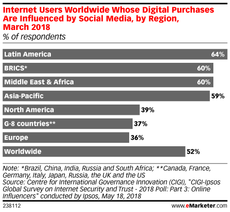 Internet Users Worldwide Whose Digital Purchases Are Influenced by Social Media, by Region, March 2018 (% of respondents)