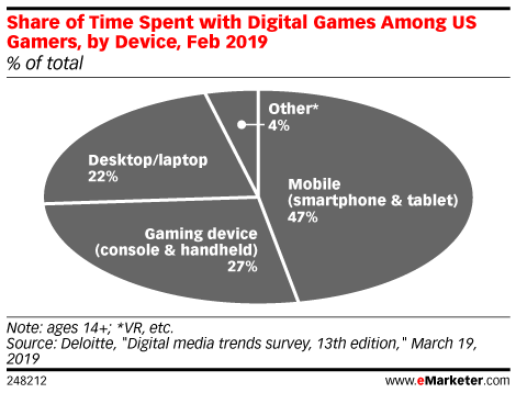 Share of Time Spent with Digital Games Among US Gamers, by Device, Feb 2019 (% of total)