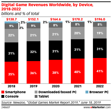 Install Roblox Game Worldwide Trendings Mobile In Game Advertising Emarketer Trends Forecasts Statistics