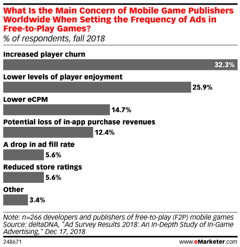 Mobile In Game Advertising Emarketer Trends Forecasts Statistics