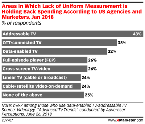 Connected TV Advertising - eMarketer Trends, Forecasts & Statistics