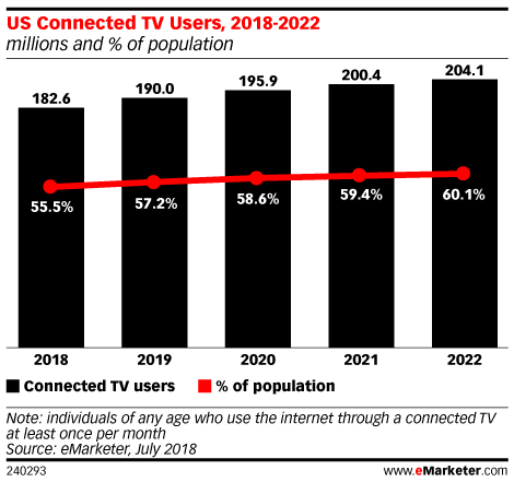 Connected TV Advertising - eMarketer Trends, Forecasts