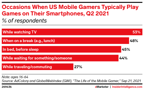 Occasions When US Mobile Gamers Typically Play Games on Their Smartphones, Q2 2021 (% of respondents)