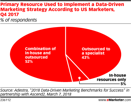 Primary Resource Used to Implement a Data-Driven Marketing Strategy According to US Marketers, Q4 2017 (% of respondents)