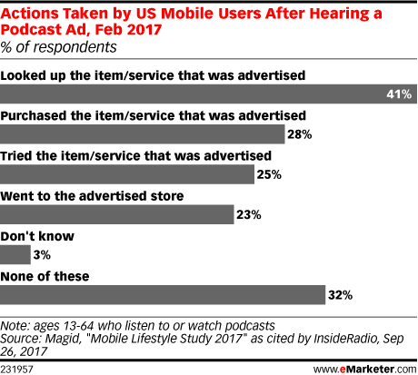 Actions Taken by US Mobile Users After Hearing a Podcast Ad, Feb 2017 (% of respondents)