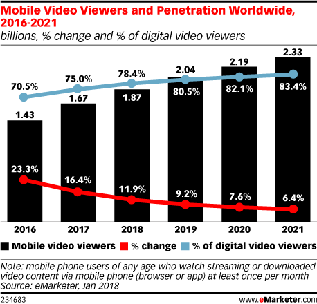 Mobile Video Viewers and Penetration Worldwide, 2016-2021 (billions, % change and % of digital video viewers)