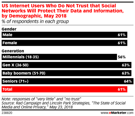 US Internet Users Who Do Not Trust that Social Networks Will Protect Their Data and Information, by Demographic, May 2018 (% of respondents in each group)