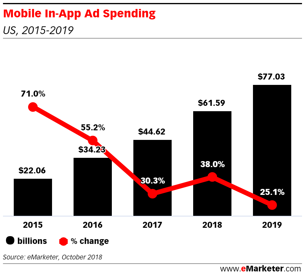 How Are Marketers Measuring Ad Viewability In Mobile Apps