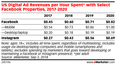 US Digital Ad Revenues per Hour Spent* with Select Facebook Properties, 2017-2020