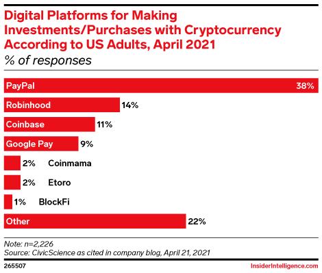 Digital Platforms for Making Investments/Purchases with Cryptocurrency According to US Adults, April 2021 (% of responses)