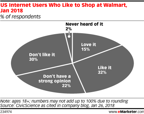 US Internet Users Who Like to Shop at Walmart, Jan 2018 (% of respondents)