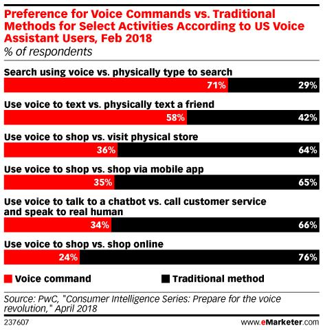 Preference for Voice Commands vs. Traditional Methods for Select Activities According to US Voice Assistant Users, Feb 2018 (% of respondents)