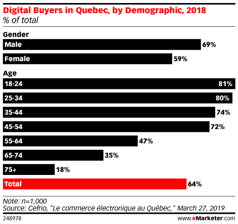 Digital Buyers in Quebec, by Demographic, 2018 (% of total)