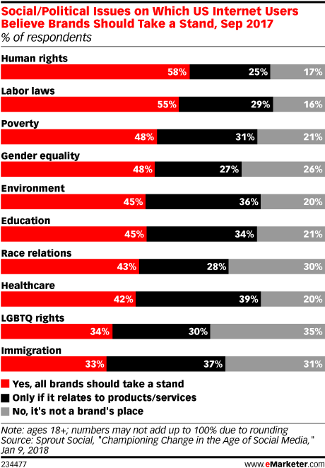Social/Political Issues on Which US Internet Users Believe Brands Should Take a Stand, Sep 2017 (% of respondents)
