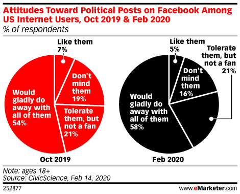Attitudes Toward Political Posts on Facebook Among US Internet Users, Oct 2019 & Feb 2020 (% of respondents)