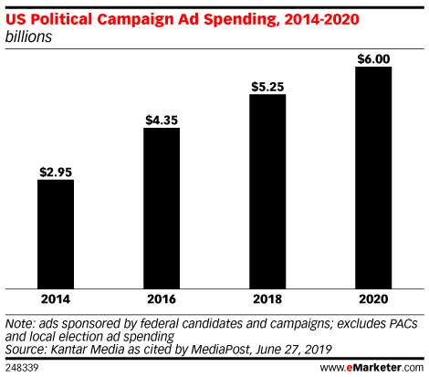 US Political Campaign Ad Spending, 2014-2020 (billions)